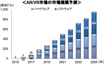 VR市場規模