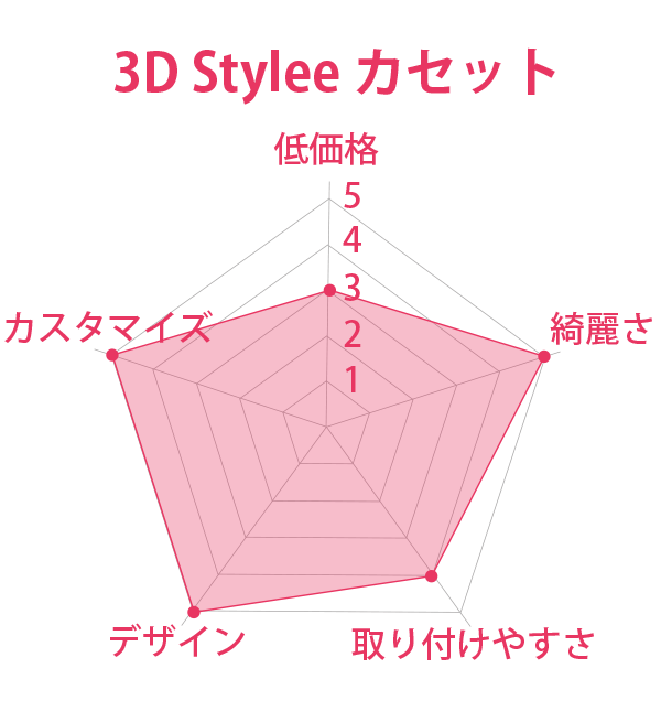 3D Stylee カセット 総合評価