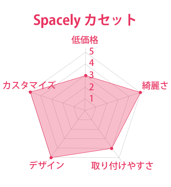 Spacely カセット 総合評価