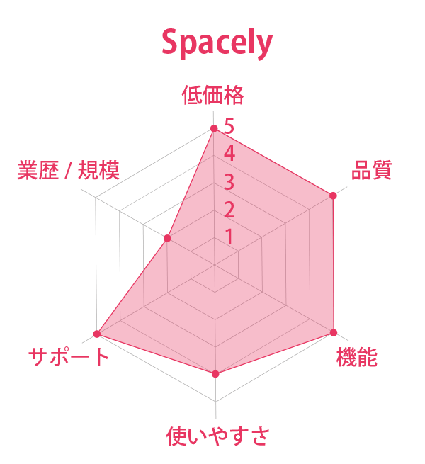 Spacely 総合評価