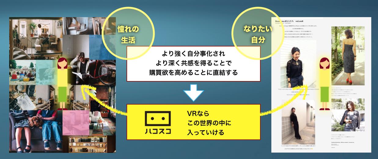 VR for EC